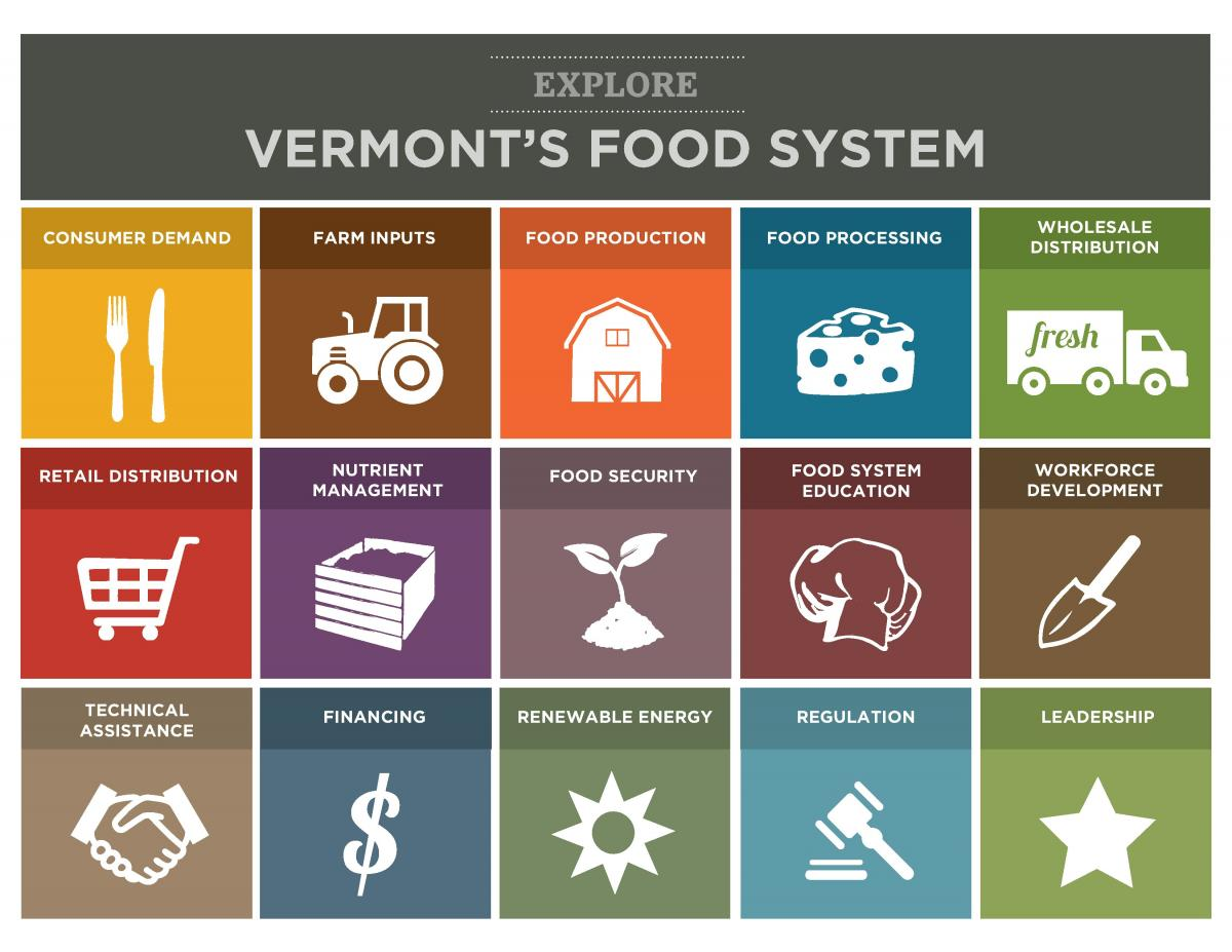 Vermont Food System graphic