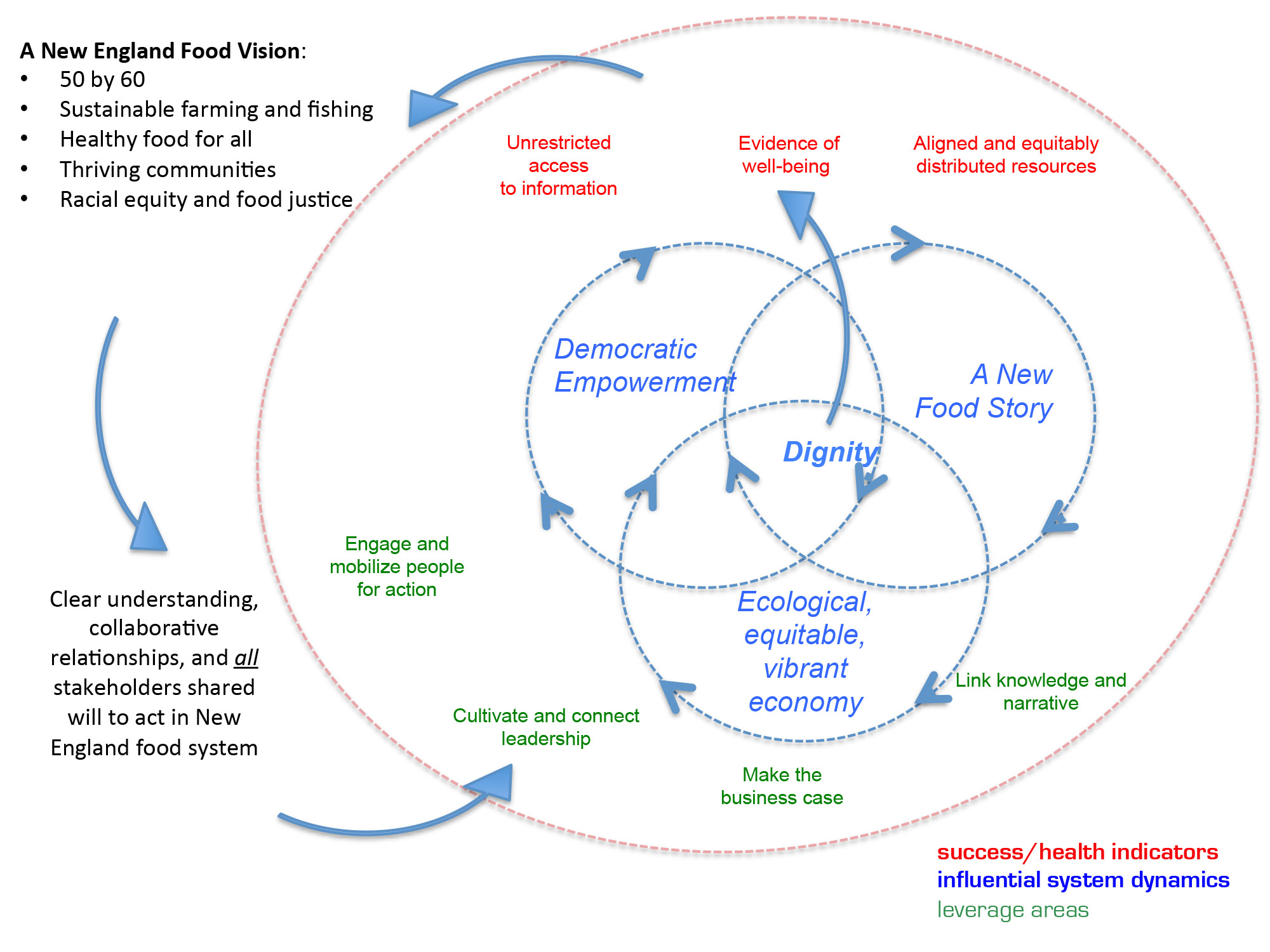 Systems mapping and strategy development for a better food future fsne high level system strategy map ccuart Choice Image