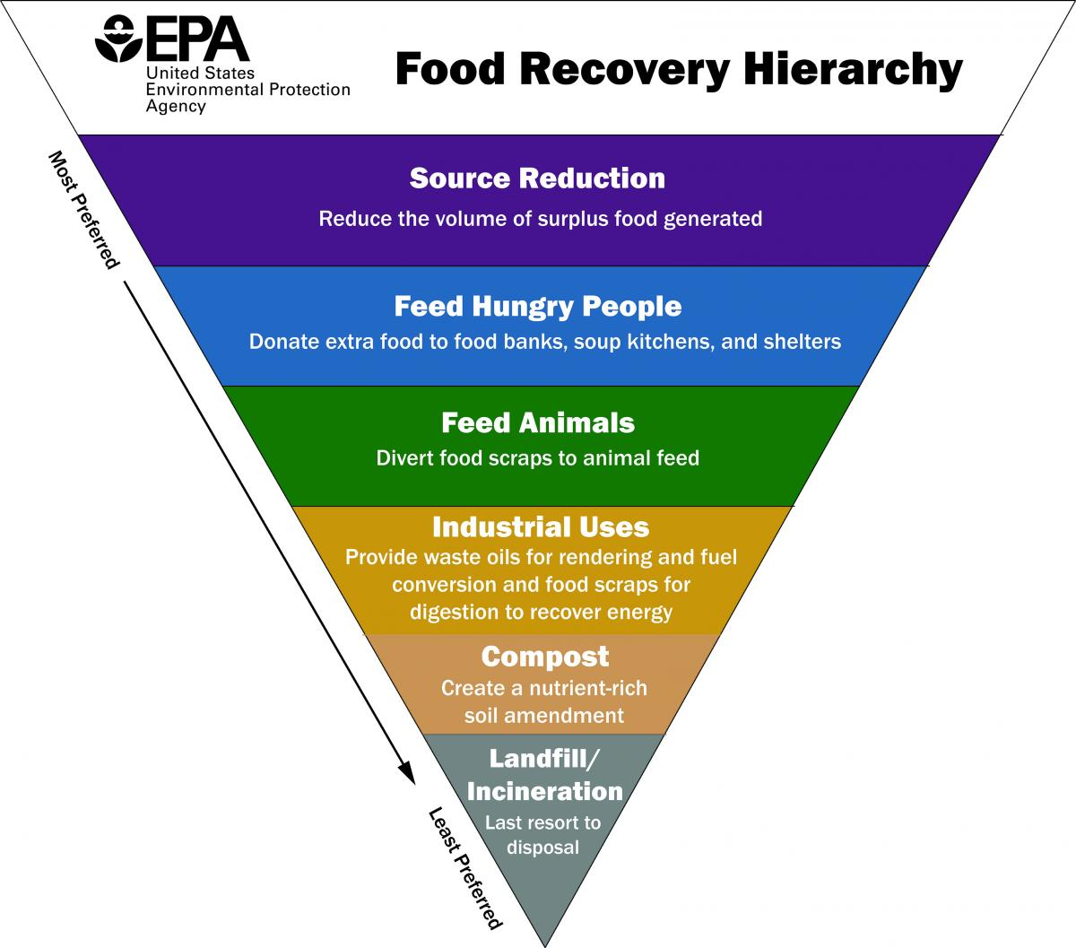 EPA Food Recovery Hierarchy chart