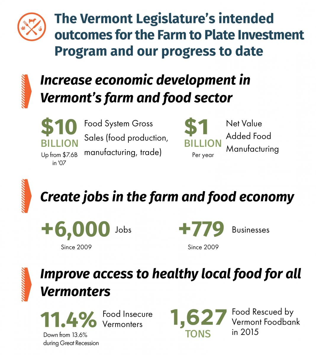 Farm to Plate impact graphic