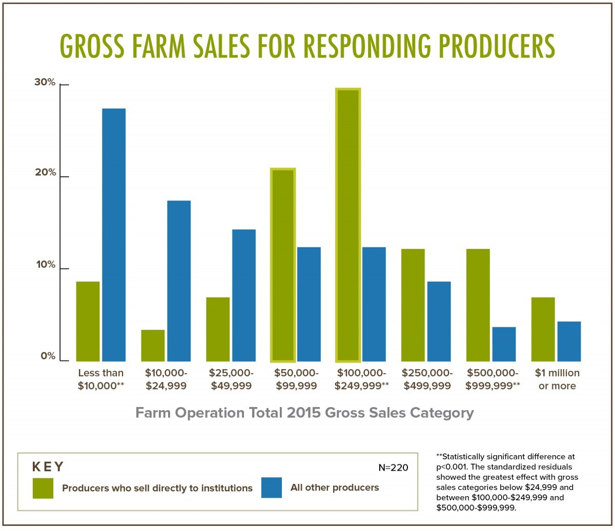 Gross Farm Sales