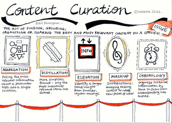 Content Curation models
