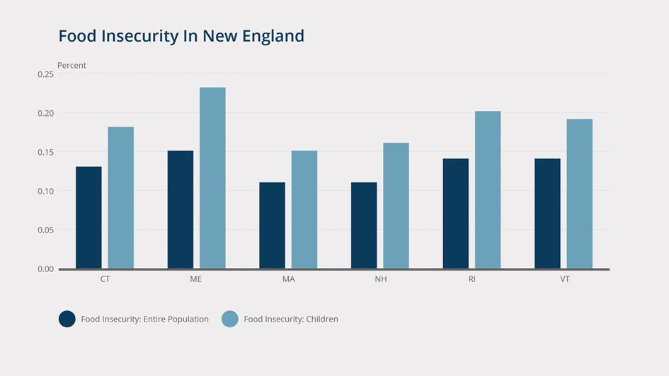 Food Insecurity in New England chart