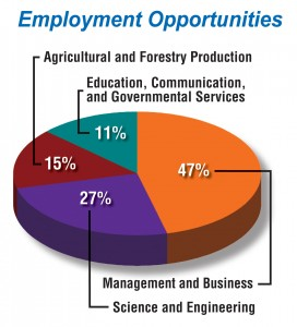 Employment opportunities pie chart (15% ag and forestry)