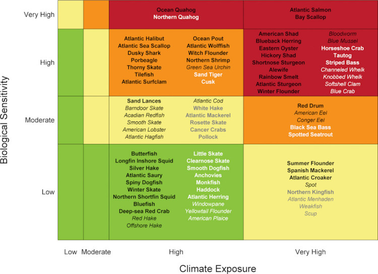 Chart: Overall climate vulnerability is denoted by color: low (green), moderate (yellow), high (orange), and very high (red). Certainty in score is denoted by text font and text color: very high certainty (>95%, black, bold font), high certainty (90–95%, black, italic font), moderate certainty (66–90%, white or gray, bold font), low certainty (<66%, white or gray, italic font). Source: Hare et al (2016)